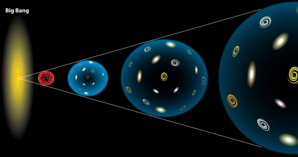 Was treibt das Universum auseinander?