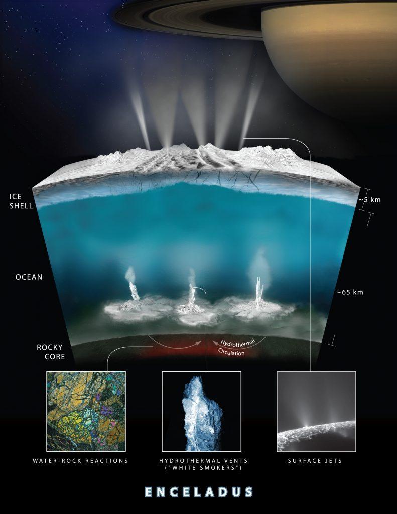 Neue Lebenszeichen von Enceladus