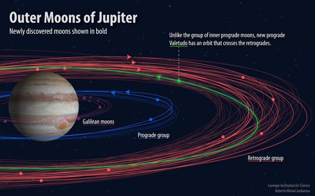 Ein Dutzend neuer Jupiter-Monde – darunter ein Einzelgänger