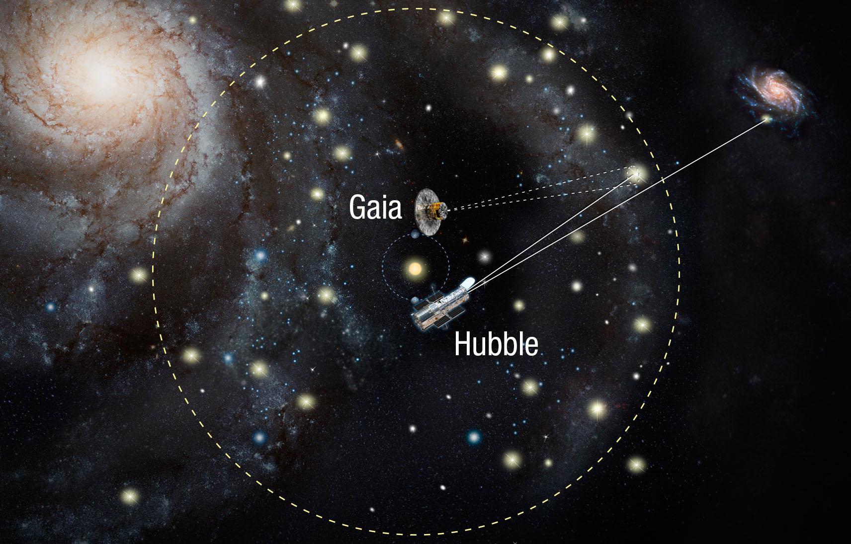 Entfernungsmessung Mit Cepheiden : Wie schnell expandiert das universum? hard science fiction