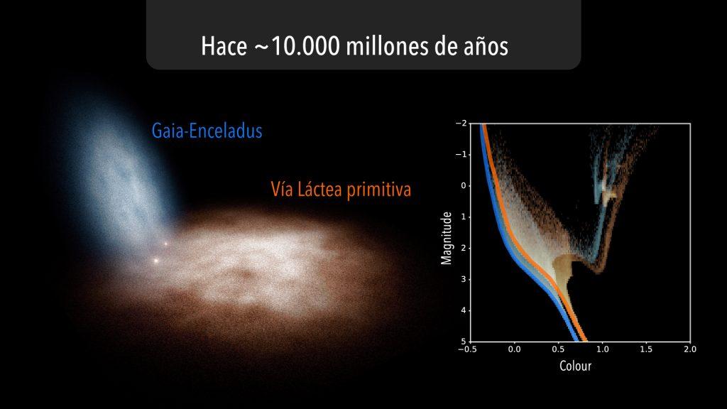 Wie unsere Milchstraße geboren wurde