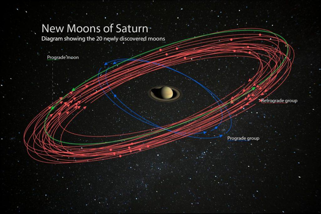 Saturn ist der neue Mond-König – und Sie können Namenspate werden!