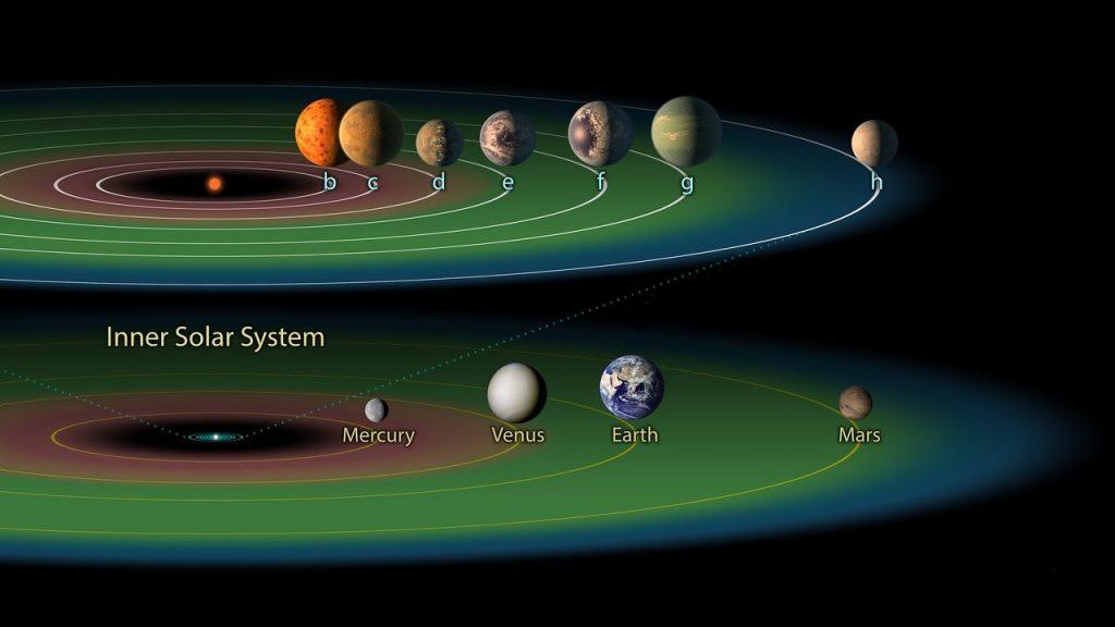 Wie viele Planeten passen in die habitable Zone eines Sterns?